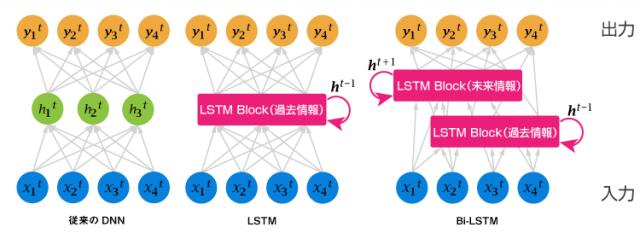 Bi-LSTMエンジン